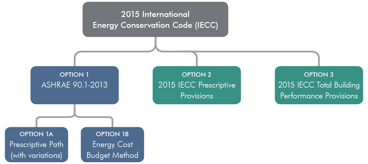 2015 IECC Compliance Options