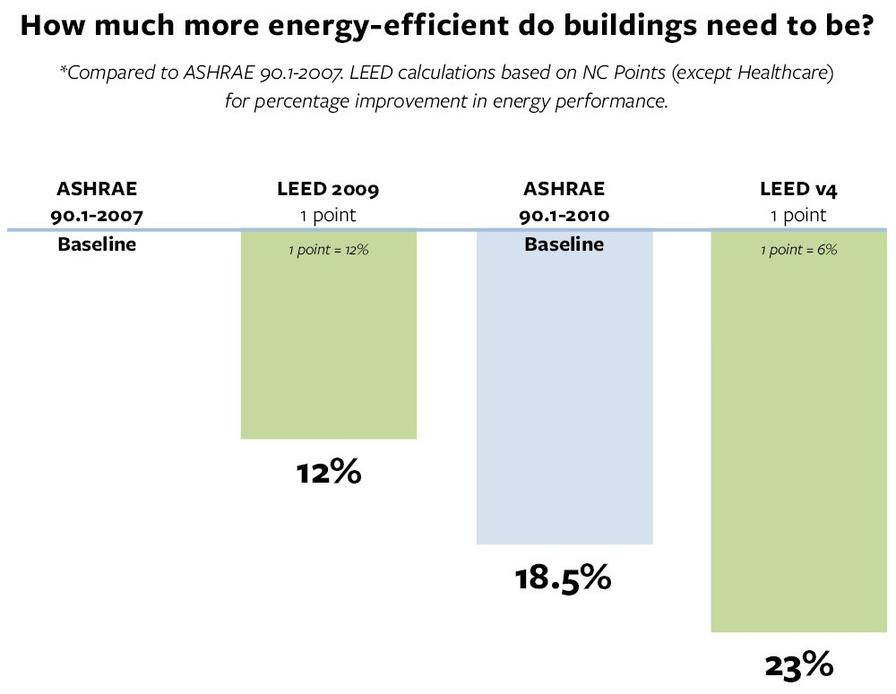 ASHRAE 90.1 and LEED v4 energy-efficiency comparison