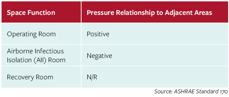 Space Function & Pressure Relationship