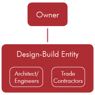 Basic design-build contract structure