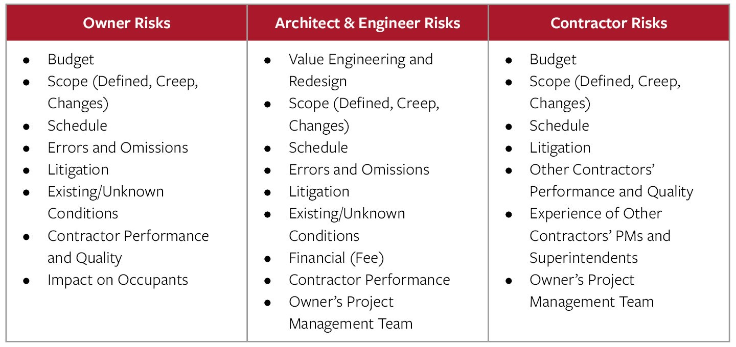 Design-assist project risks table