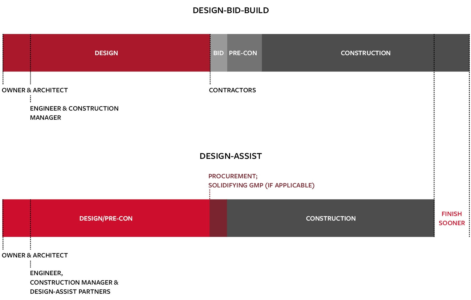 Design-bid-build vs design-assist