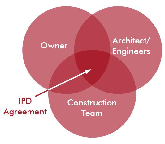 IPD Team Venn Diagram