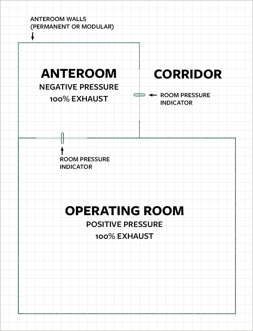 Basic Components of and Air Pressure Relationships in an AII Operating Room