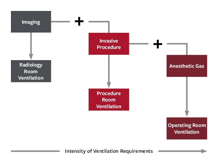 Ventilation requirements for procedure rooms