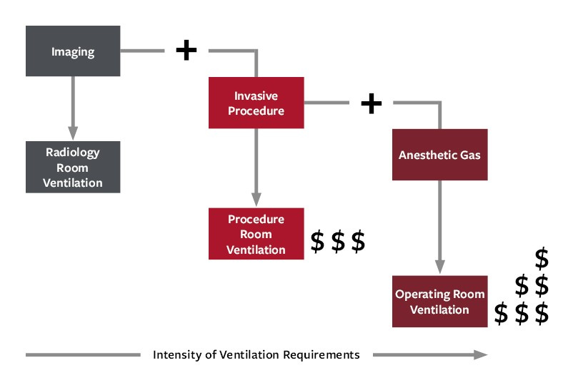 Procedure rooms and ventilation requirements plus relative cost